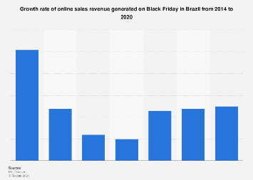 Brazil: growth rate of online sales on Black Friday 2014-2019