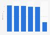 Sales of Viking Line 2014-2017