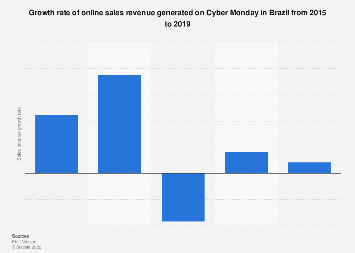 Brazil: growth rate of online sales on Cyber Monday 2015-2019