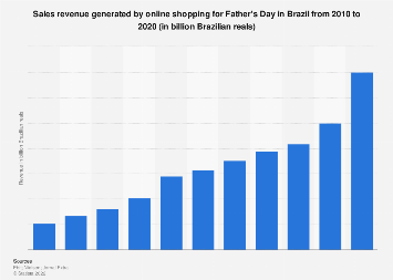 Brazil: Father's Day online shopping sales revenue 2013-2017