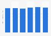 Terrestrial TV sales revenue in South Korea 2011-2016