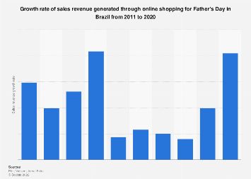 Brazil: growth rate of Father's Day online sales 2013-2017