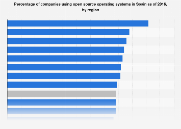 Companies using open source operating systems in Spain as of 2016, by region