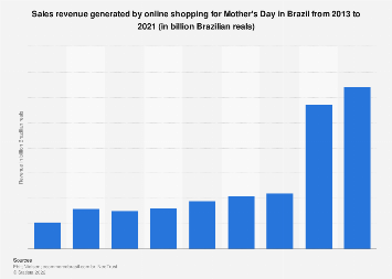 Brazil: Mother's Day online shopping sales revenue 2013-2017