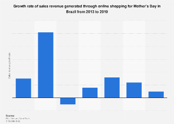 Brazil: growth rate of Mother's Day online sales 2013-2017