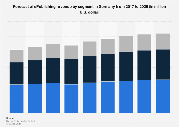 E-publishing sales forecast in Germany 2016-2022