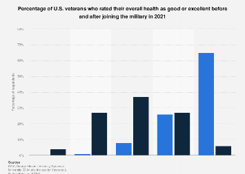 Overall health of veterans before and after joining the military U.S. 2018