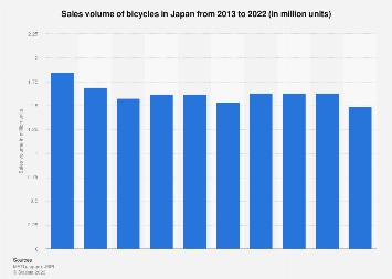 Bicycle sales volume in Japan 2010-2016