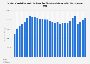 Apple App Store: number of available apps as of Q4 2017