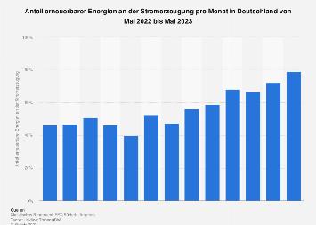 Erneuerbare Energien - Monatlicher Anteil an der Stromerzeugung in Deutschland 2018