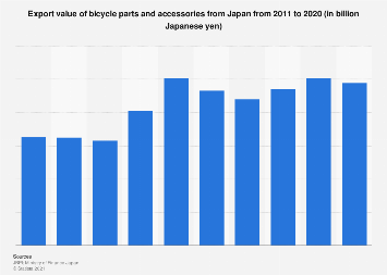 Bicycle equipment export value from Japan 2010-2017