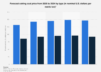 Coking coal forecasted price by type 2019-2023