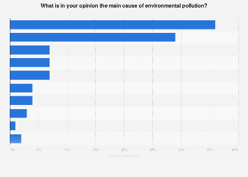 Italy: opinion on the main cause of environmental pollution in 2017