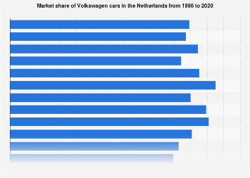 Market share of Volkswagen cars in the Netherlands 1998-2018