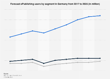 User development forecast in the German e-publishing market 2016-2022