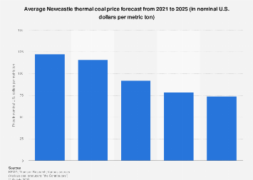 Newcastle thermal coal forecasted price 2019-2023