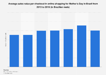 Brazil: Mother's Day online sales value per checkout 2013-2017