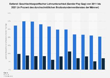 Geschlechtsspezifischer Lohnunterschied (Gender Pay Gap) in Estland bis 2017