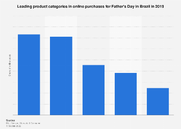 Brazil: most popular gifts for Father's Day in e-commerce 2016