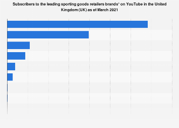 UK: subscribers to leading sporting goods retailers brand YouTube channels 2017