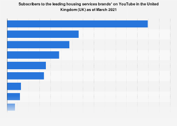 UK: subscribers to leading housing services brand YouTube channels 2017