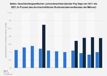 Geschlechtsspezifischer Lohnunterschied (Gender Pay Gap) in Italien bis 2016