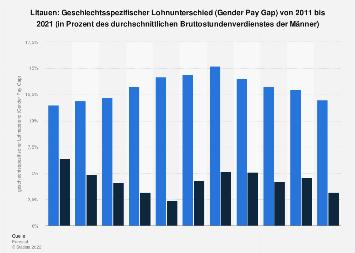 Geschlechtsspezifischer Lohnunterschied (Gender Pay Gap) in Litauen bis 2016