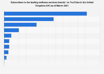 UK: subscribers to leading wellness services brand YouTube channels 2017