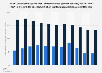 Geschlechtsspezifischer Lohnunterschied (Gender Pay Gap) in Polen bis 2016