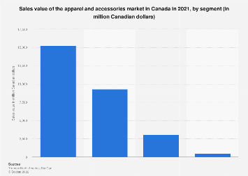 Dollar sales of the apparel market in Canada 2016, by segment
