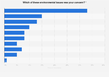 The most serious environmental issues for the French 2015