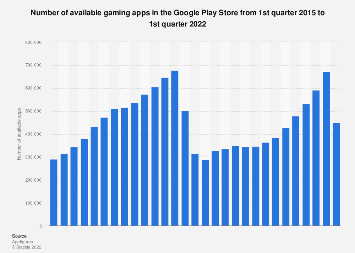 Google Play: number of available gaming apps as of Q1 2018