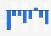 Operating margin  of the Qliro Group 2012-2016