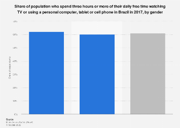 Brazil: free time watching TV or using electronic devices 2016, by gender