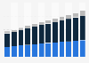 Fiber optics market size in the U.S. 2014-2025, by type