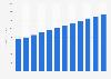 Fiber optics market size in the U.S. 2014-2025