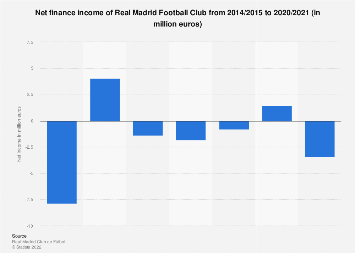 Real Madrid Football Club: operating income 2006/2007-2017/2018