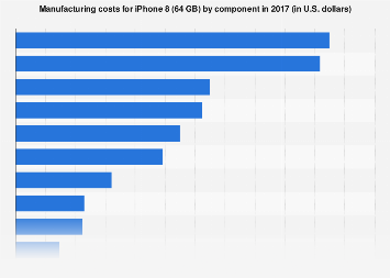 iPhone 8 (64 GB) manufacturing costs 2017, by component