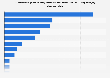 Real Madrid: number of trophies as of September 2017