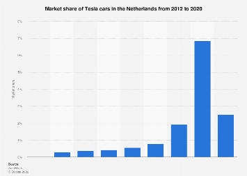 Market share of Tesla cars in the Netherlands 2012-2018