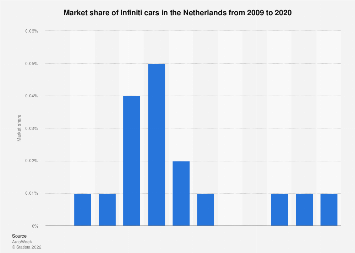 Netherlands Market Share Of Infiniti Cars 2009 2020 Statista
