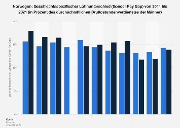 Geschlechtsspezifischer Lohnunterschied (Gender Pay Gap) in Norwegen bis 2016