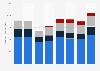 Hub Group's operating revenue by segment 2014-2018