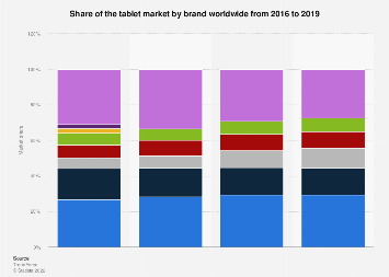 Global tablet shipment share 2016-2018, by brand