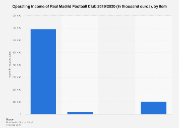 Real Madrid Football Club: operating income 2016/2017, by item