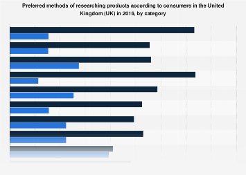 Preferred methods of product research in the United Kingdom (UK) 2016, by category