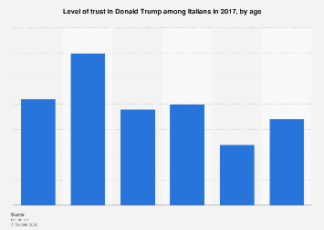 Italy: level of trust in Donald Trump 2017, by age