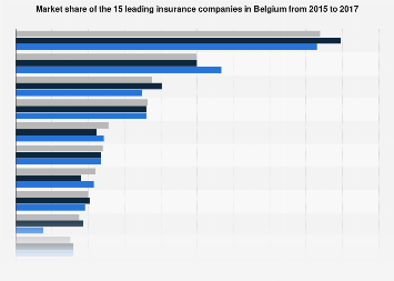 Market share of leading insurance companies in Belgium 2016