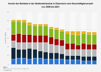 Betriebe in der Gießereiindustrie in Österreich nach Beschäftigtenanzahl bis 2017