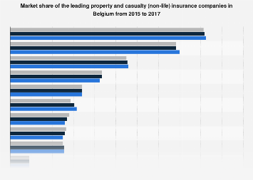 Market share of leading property and casualty insurance companies in Belgium 2016